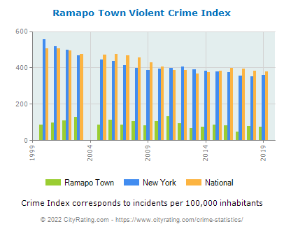 Ramapo Town Violent Crime vs. State and National Per Capita