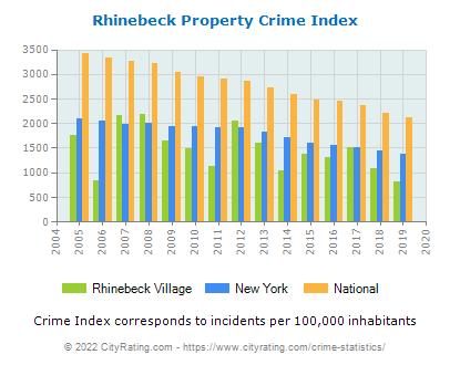 Rhinebeck Village Property Crime vs. State and National Per Capita