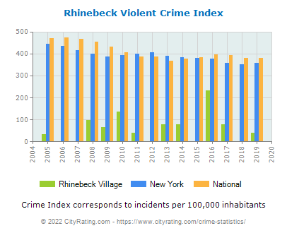 Rhinebeck Village Violent Crime vs. State and National Per Capita