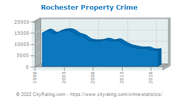 Rochester Property Crime
