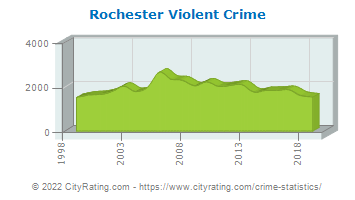 Rochester Violent Crime