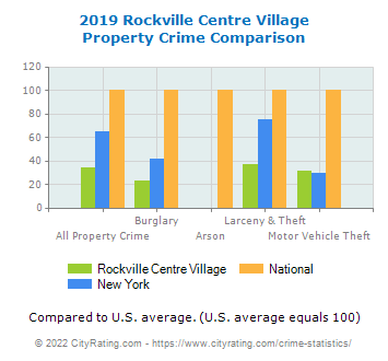 Rockville Centre Village Property Crime vs. State and National Comparison