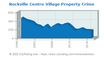 Rockville Centre Village Property Crime