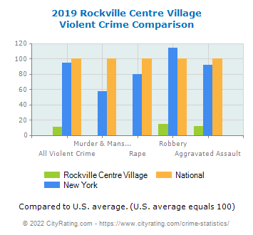 Rockville Centre Village Violent Crime vs. State and National Comparison