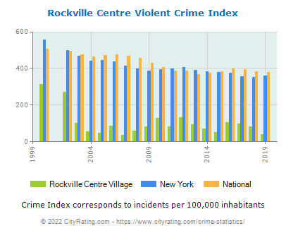 Rockville Centre Village Violent Crime vs. State and National Per Capita