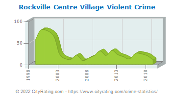 Rockville Centre Village Violent Crime