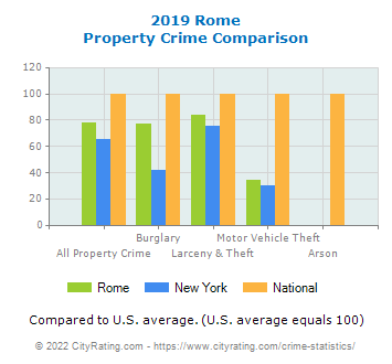 Rome Property Crime vs. State and National Comparison