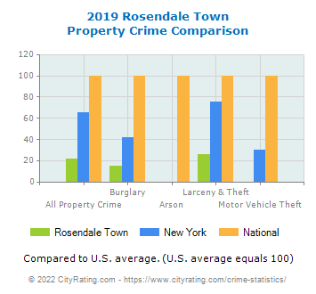 Rosendale Town Property Crime vs. State and National Comparison