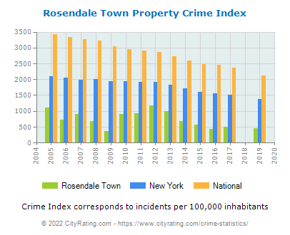 Rosendale Town Property Crime vs. State and National Per Capita
