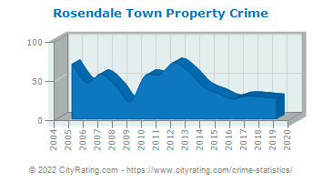Rosendale Town Property Crime