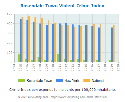 Rosendale Town Violent Crime vs. State and National Per Capita