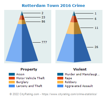 Rotterdam Town Crime 2016