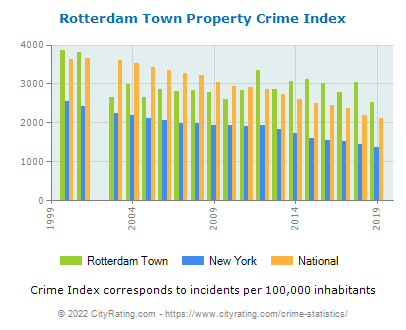 Rotterdam Town Property Crime vs. State and National Per Capita