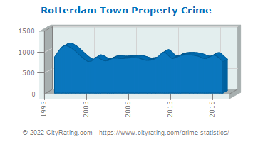 Rotterdam Town Property Crime