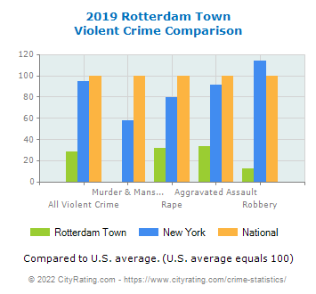 Rotterdam Town Violent Crime vs. State and National Comparison