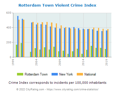 Rotterdam Town Violent Crime vs. State and National Per Capita