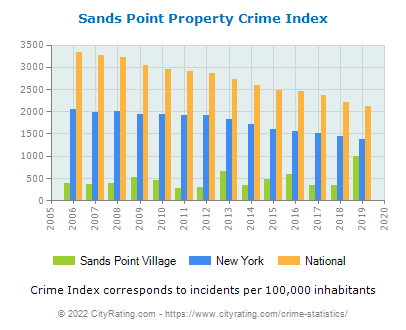 Sands Point Village Property Crime vs. State and National Per Capita