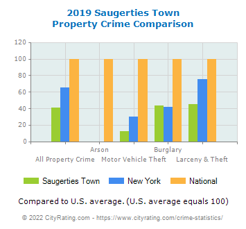 Saugerties Town Property Crime vs. State and National Comparison