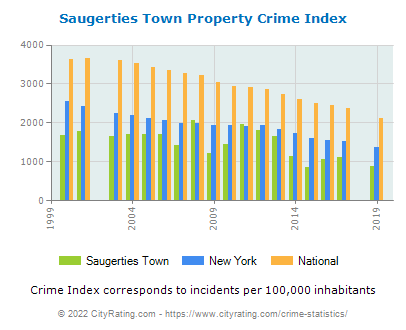 Saugerties Town Property Crime vs. State and National Per Capita