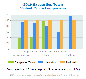 Saugerties Town Violent Crime vs. State and National Comparison