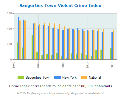Saugerties Town Violent Crime vs. State and National Per Capita