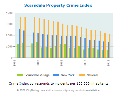 Scarsdale Village Property Crime vs. State and National Per Capita