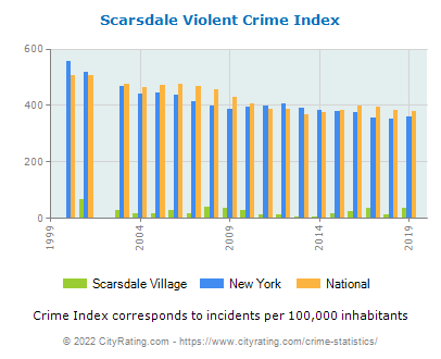 Scarsdale Village Violent Crime vs. State and National Per Capita