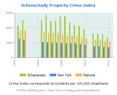 Schenectady Property Crime vs. State and National Per Capita