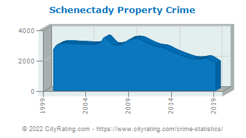 Schenectady Property Crime