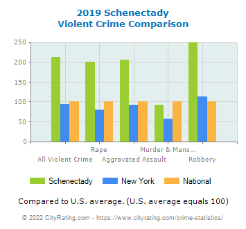 Schenectady Violent Crime vs. State and National Comparison