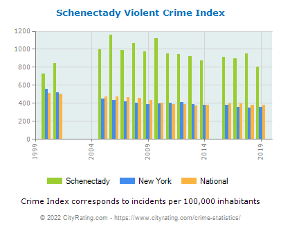 Schenectady Violent Crime vs. State and National Per Capita