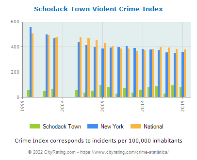 Schodack Town Crime Statistics: New York (NY) - CityRating.schodack town