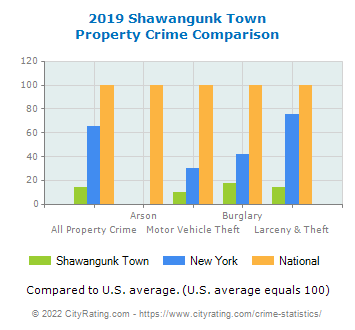 Shawangunk Town Property Crime vs. State and National Comparison