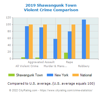 Shawangunk Town Violent Crime vs. State and National Comparison