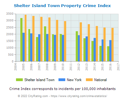 Shelter Island Town Crime Statistics: New York (NY) - CityRating.shelter island town