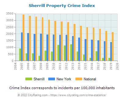 Sherrill Property Crime vs. State and National Per Capita