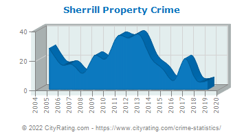 Sherrill Property Crime