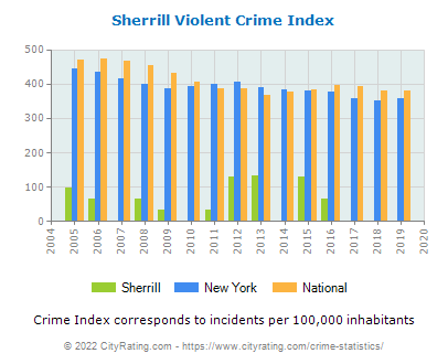Sherrill Violent Crime vs. State and National Per Capita