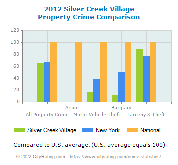 Silver Creek Village Property Crime vs. State and National Comparison