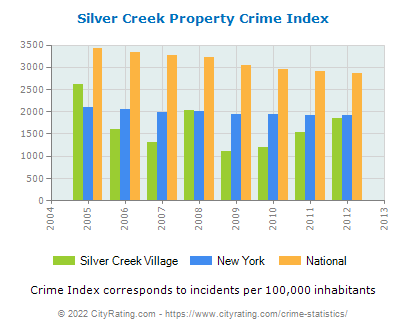 Silver Creek Village Property Crime vs. State and National Per Capita