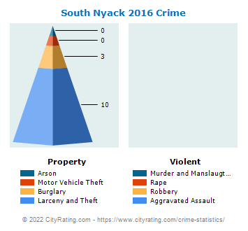 South Nyack Village Crime 2016
