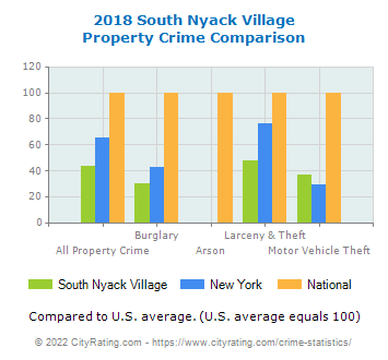 South Nyack Village Property Crime vs. State and National Comparison