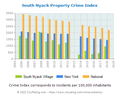 South Nyack Village Property Crime vs. State and National Per Capita