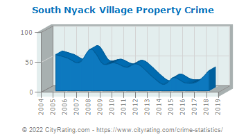 South Nyack Village Property Crime