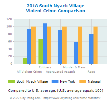 South Nyack Village Violent Crime vs. State and National Comparison