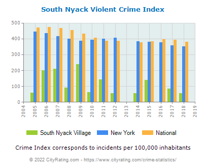 South Nyack Village Violent Crime vs. State and National Per Capita
