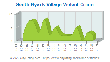 South Nyack Village Violent Crime