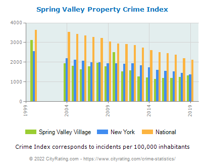 Spring Valley Village Property Crime vs. State and National Per Capita