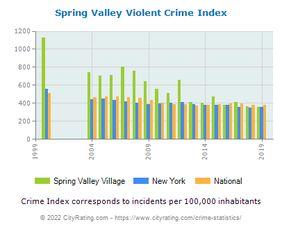 Spring Valley Village Violent Crime vs. State and National Per Capita