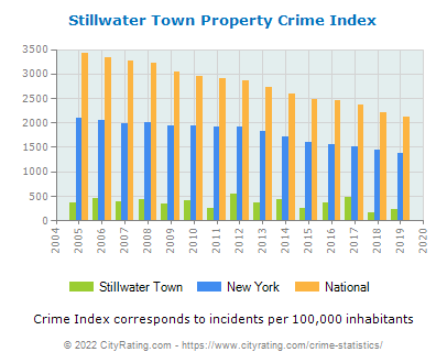Stillwater Town Property Crime vs. State and National Per Capita